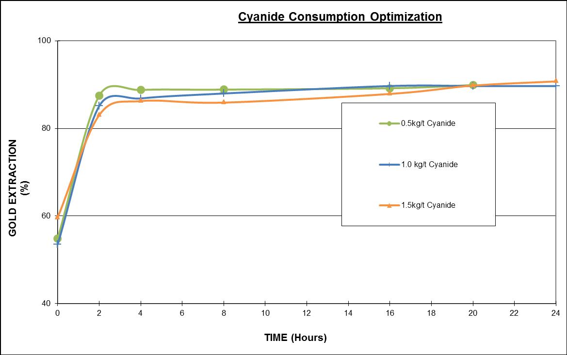 Avesoro Further Met Testing On New Liberty Ore Confirms Gold Process Flow Diagram Mining Http Aureus Com Wp Content Uploads 2013 01 Cyanide Consumption Optimization